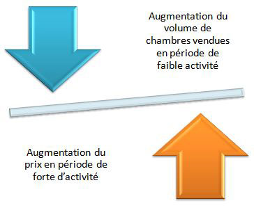 graphique yield management en hôtellerie restauration