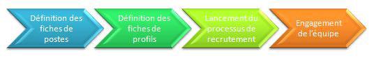 schéma du processus de recrutement en hôtellerie restauration